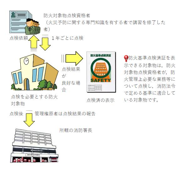 物 点検 対象 防火 4.防火対象物点検・防災管理点検 :